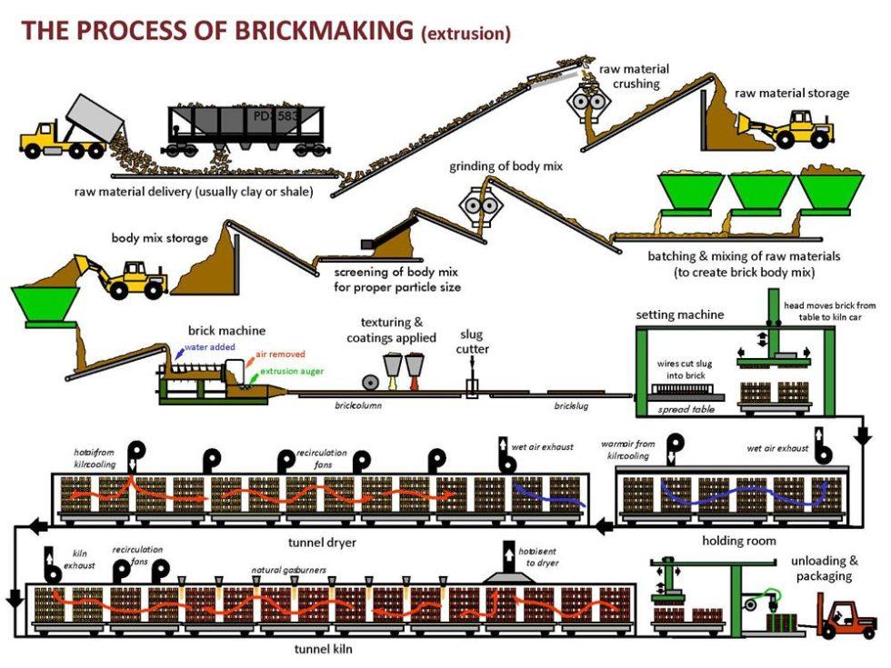 Thin Brick: A Greener Brick